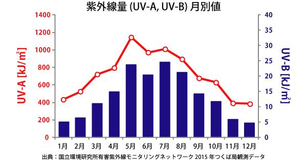 UV_graph