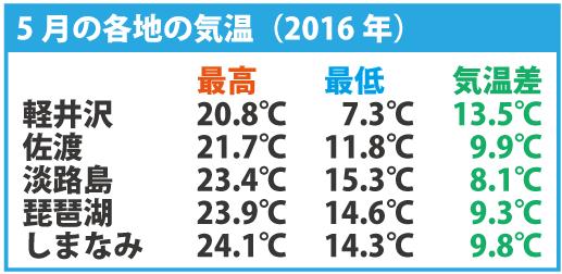 各地の気温差