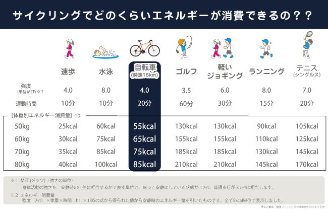 カロリー消費表